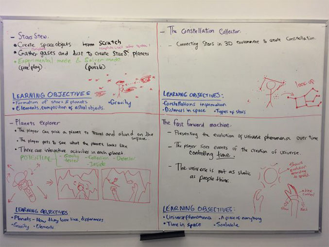 Whiteboard showing four ideas for the Planet Creator
